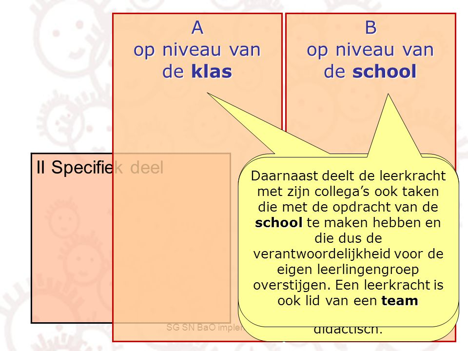 A op niveau van de klas B op niveau van de school II Specifiek deel