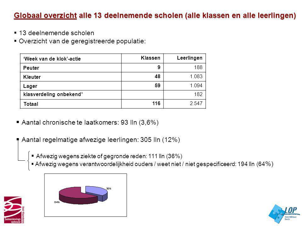 Aantal chronische te laatkomers: 93 lln (3,6%)