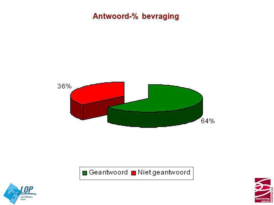 Antwoord-% bevraging