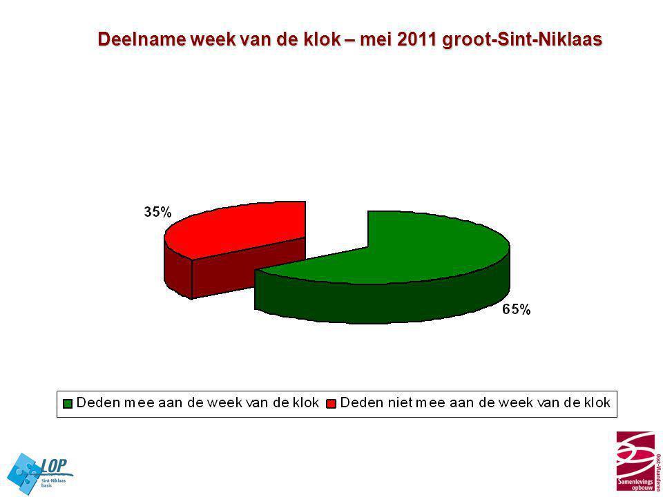 Deelname week van de klok – mei 2011 groot-Sint-Niklaas