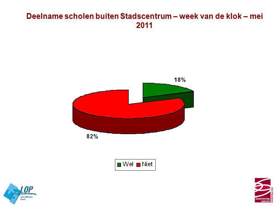 Deelname scholen buiten Stadscentrum – week van de klok – mei 2011