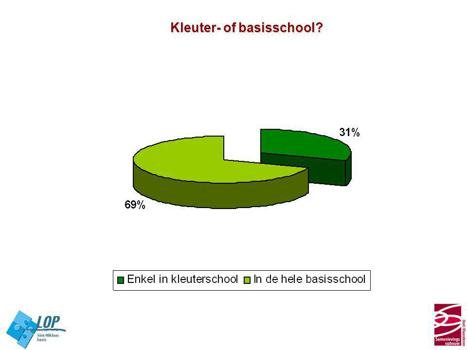 Kleuter- of basisschool