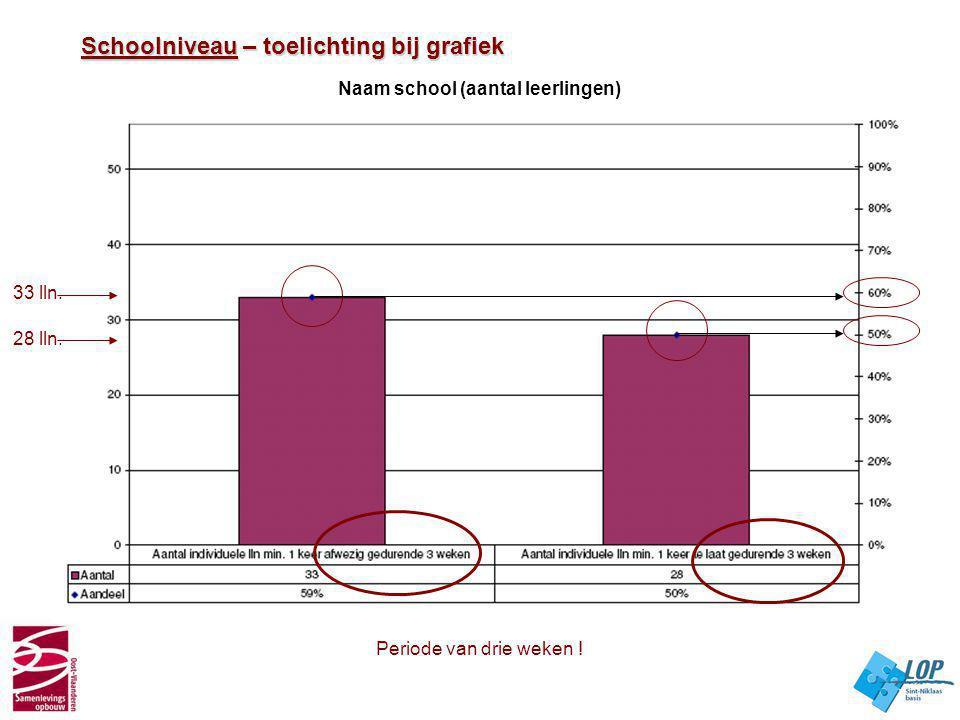 Schoolniveau – toelichting bij grafiek