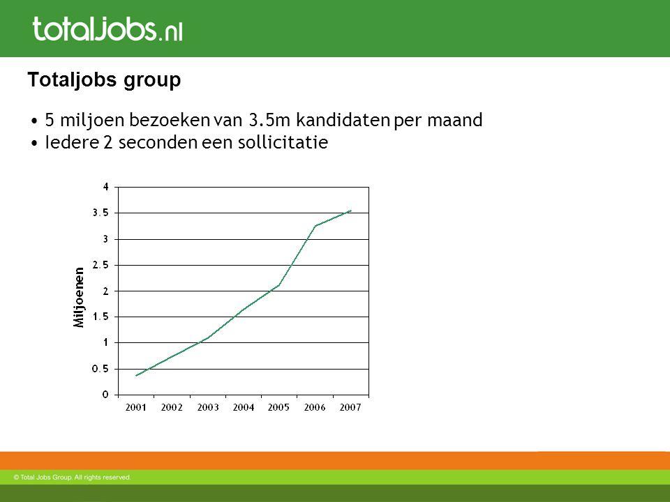 Totaljobs group 5 miljoen bezoeken van 3.5m kandidaten per maand