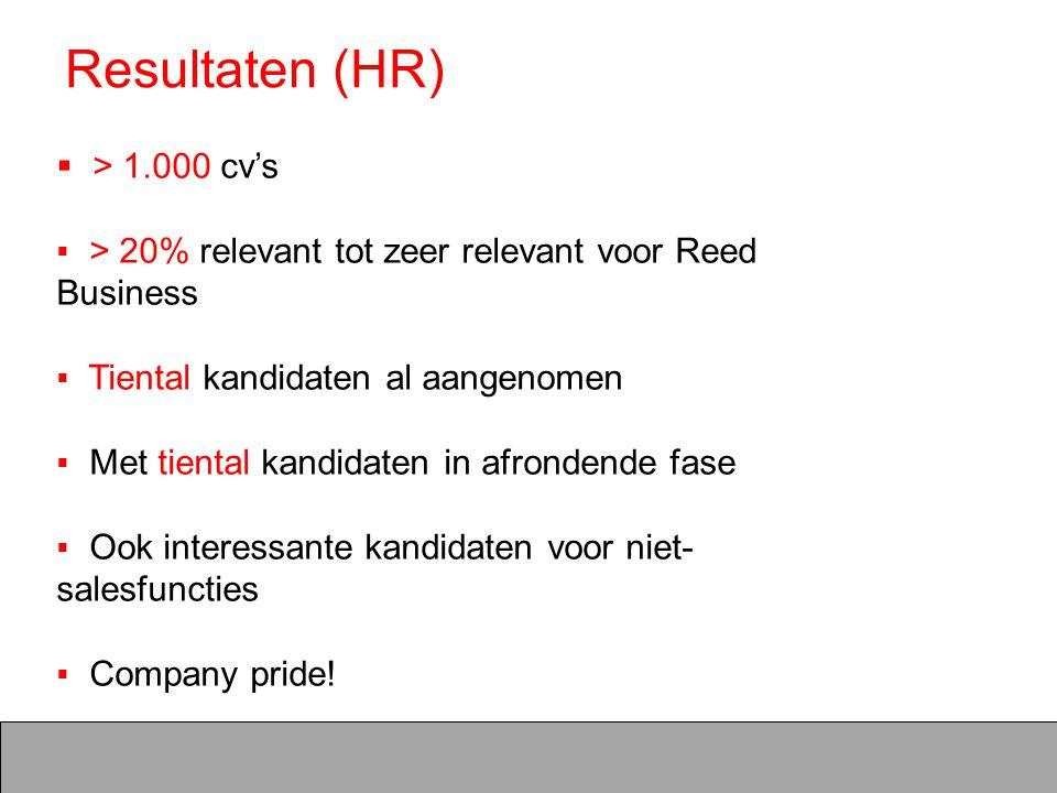 Resultaten (HR) > 1.000 cv's