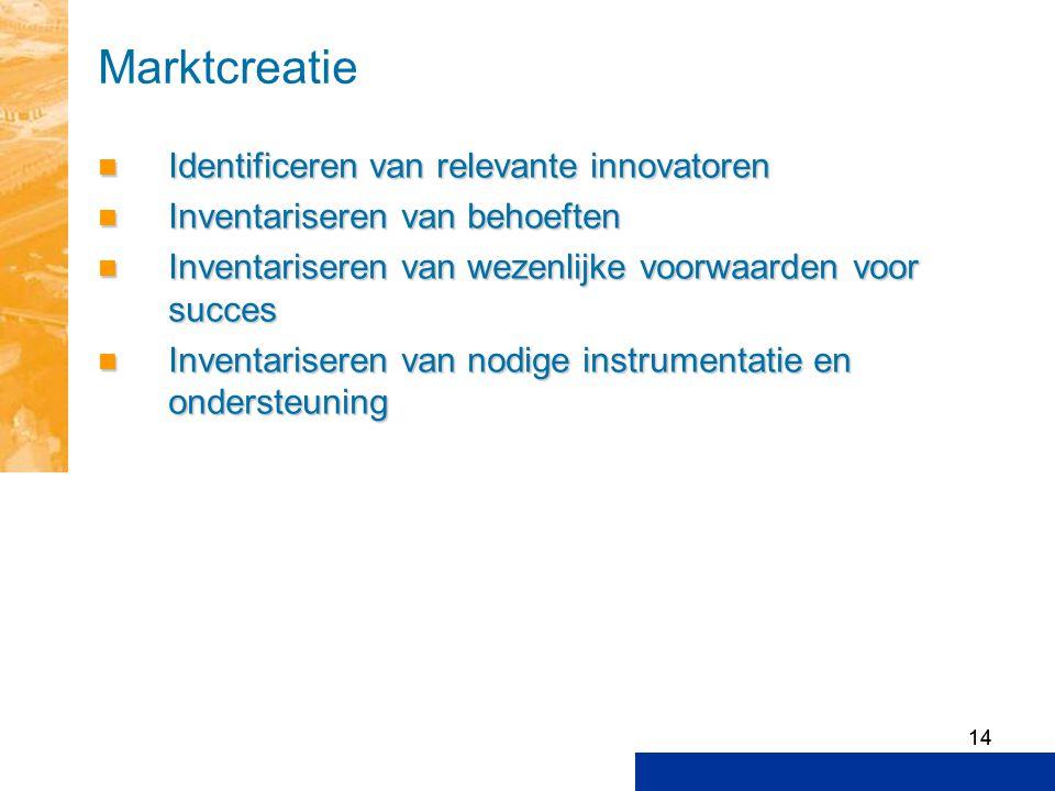 Marktcreatie Identificeren van relevante innovatoren