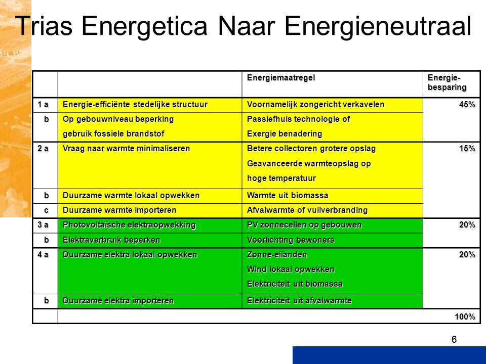 Trias Energetica Naar Energieneutraal