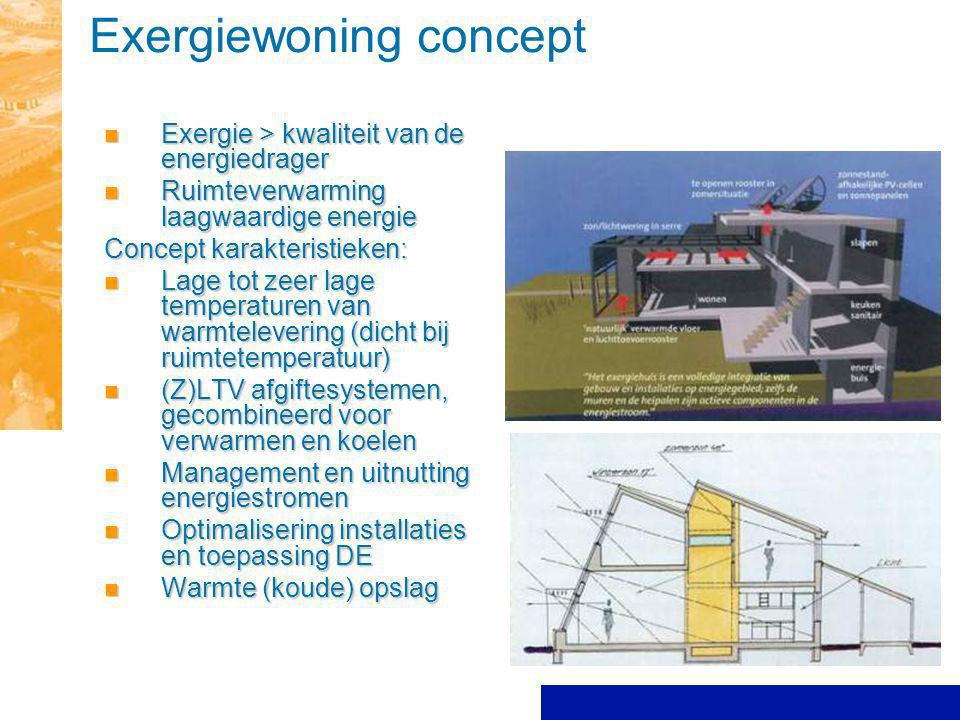 Exergiewoning concept