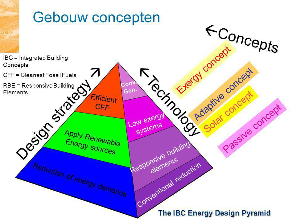 Gebouw concepten Concepts Technology Design strategy 