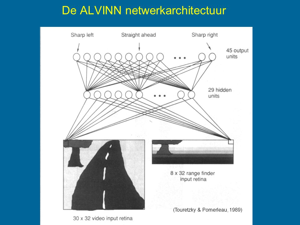 De ALVINN netwerkarchitectuur