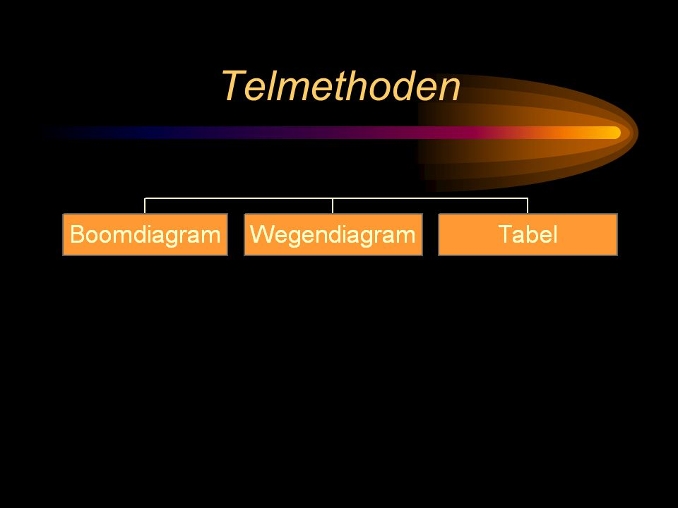 Telmethoden
