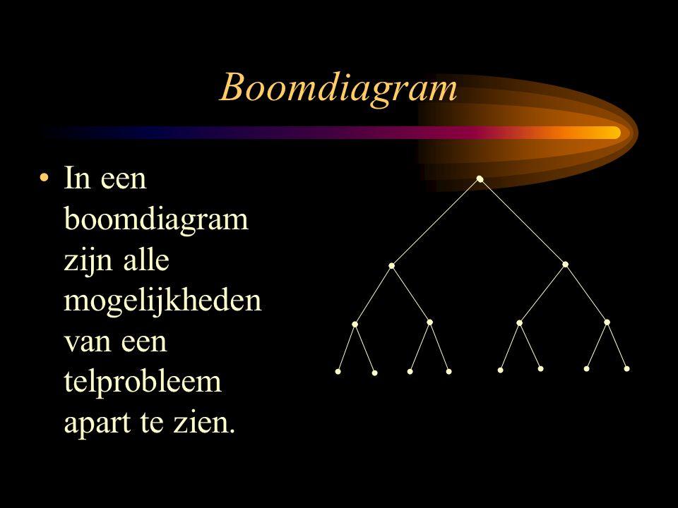 Boomdiagram In een boomdiagram zijn alle mogelijkheden van een telprobleem apart te zien.