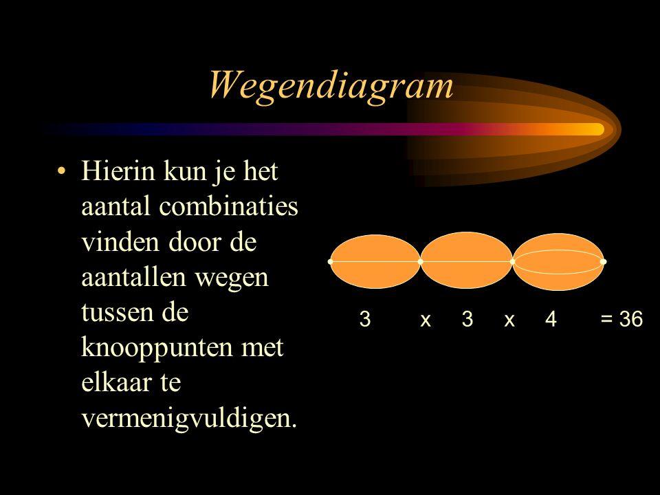 Wegendiagram Hierin kun je het aantal combinaties vinden door de aantallen wegen tussen de knooppunten met elkaar te vermenigvuldigen.