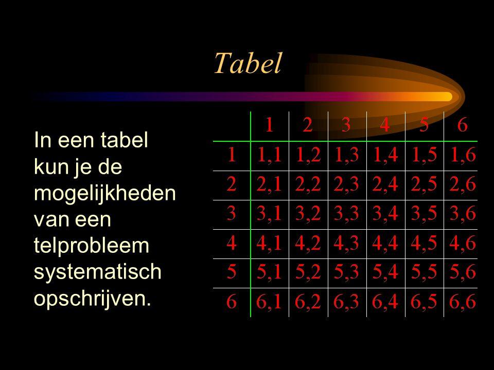 Tabel In een tabel kun je de mogelijkheden van een telprobleem systematisch opschrijven.
