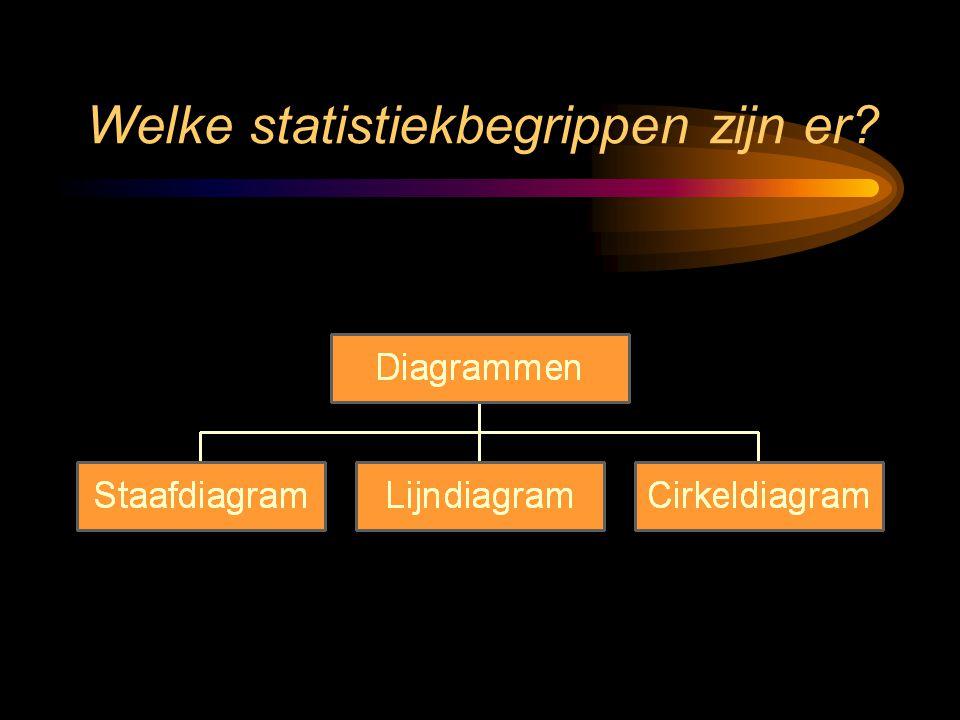 Statistiekbegrippen en hoe je ze berekent ppt download for Welke woonstijlen zijn er