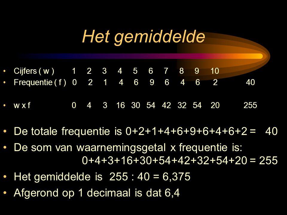 Het gemiddelde De totale frequentie is 0+2+1+4+6+9+6+4+6+2 = 40