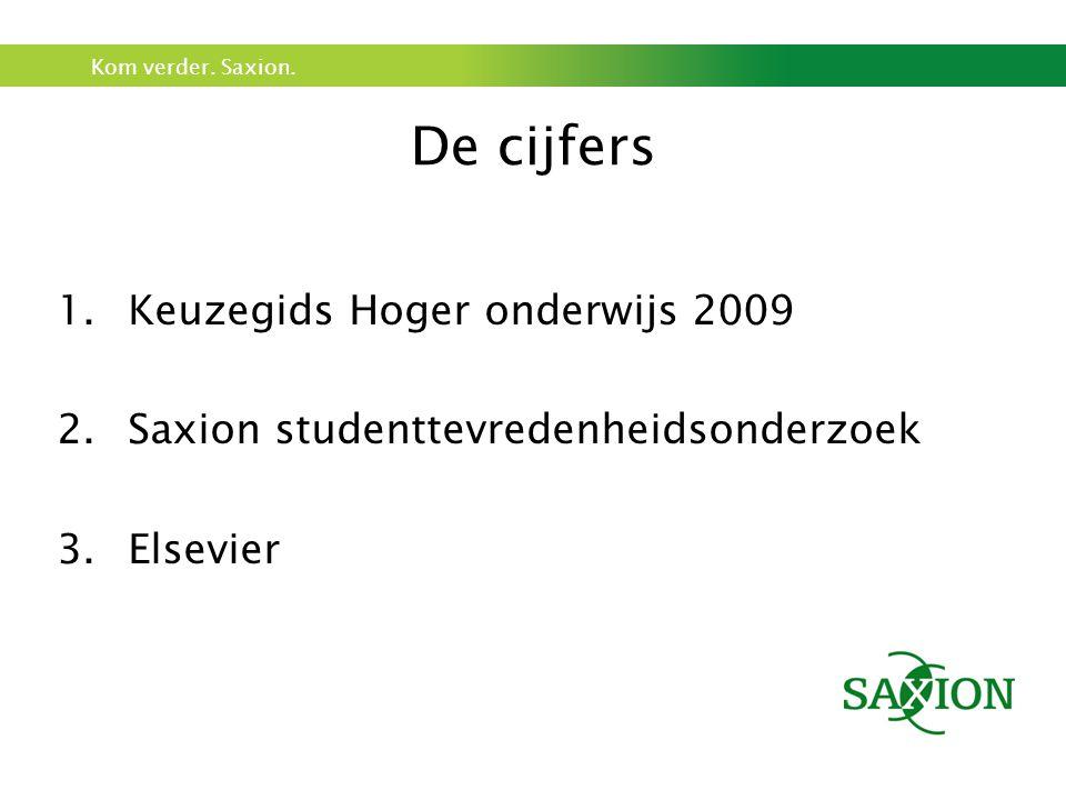 De cijfers Keuzegids Hoger onderwijs 2009