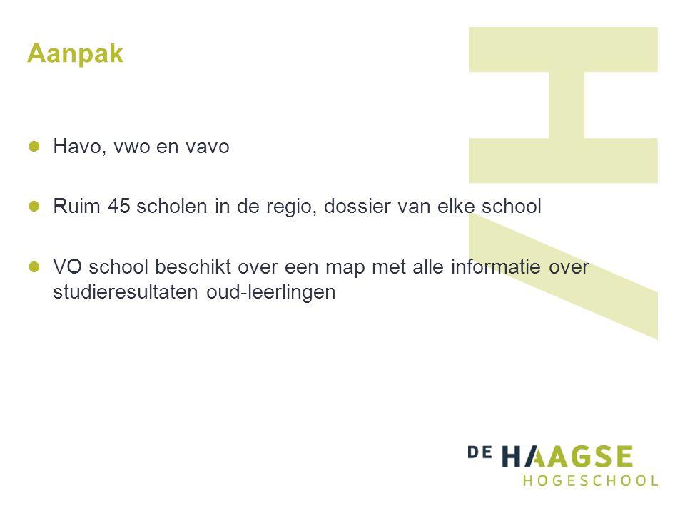 Aanpak Havo, vwo en vavo. Ruim 45 scholen in de regio, dossier van elke school.