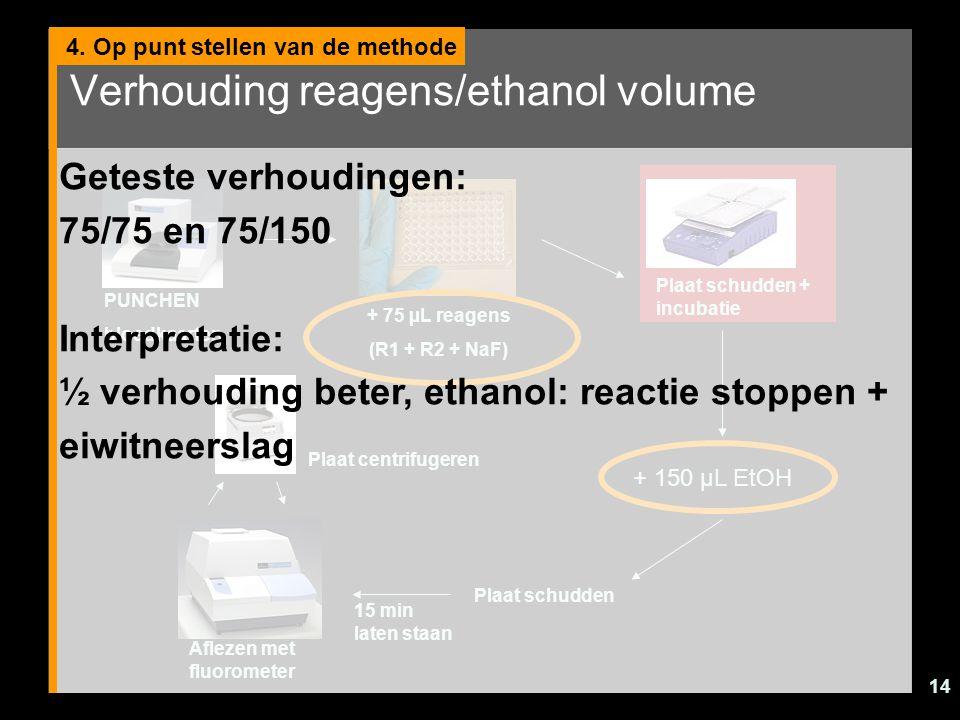 Verhouding reagens/ethanol volume
