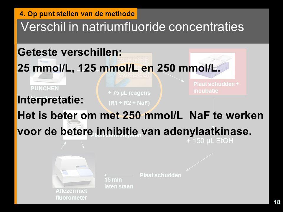 Verschil in natriumfluoride concentraties