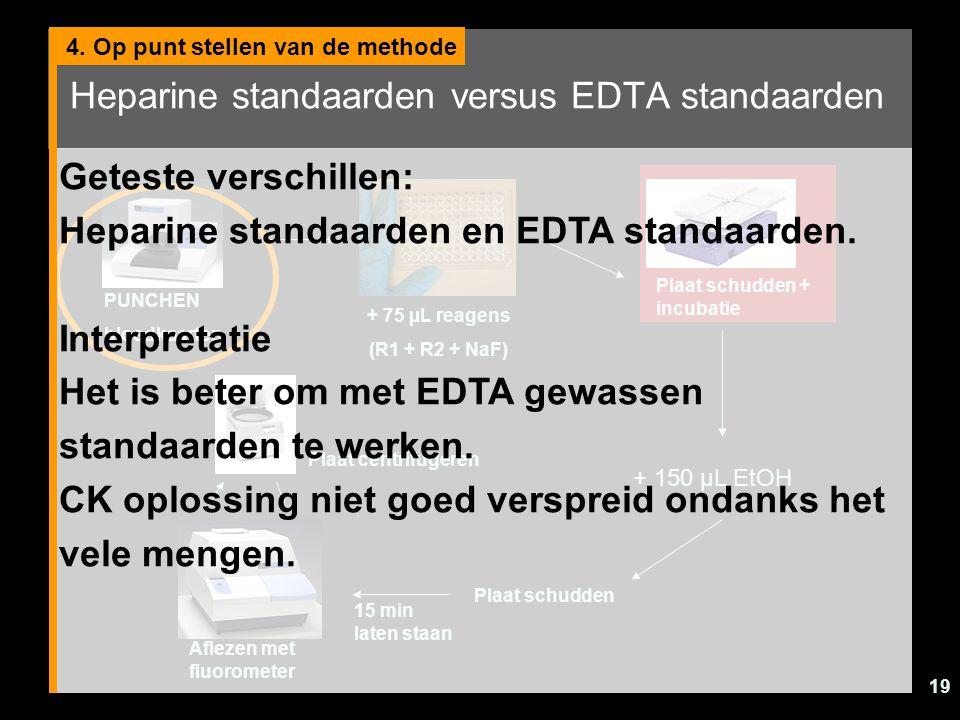 Heparine standaarden versus EDTA standaarden
