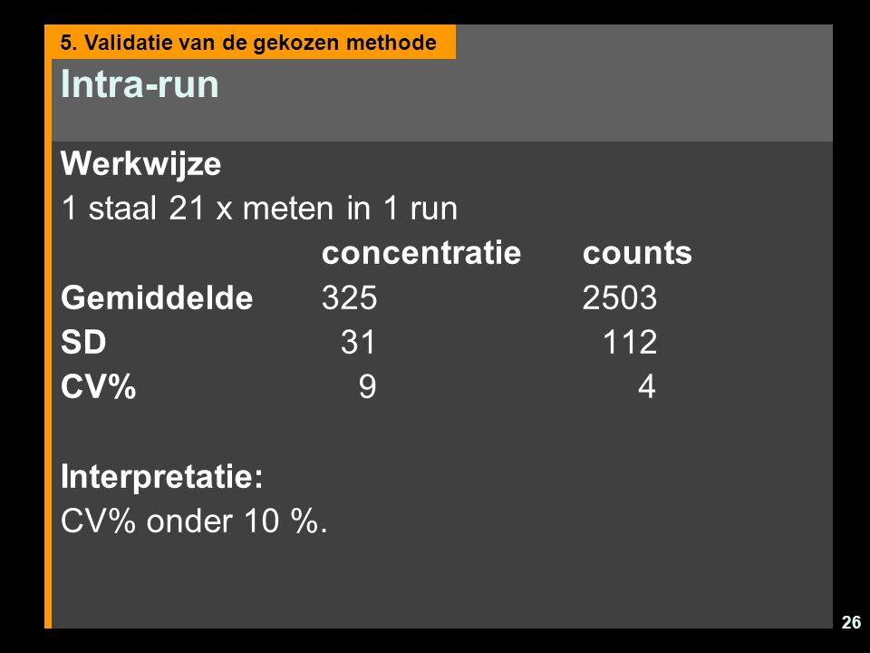 Intra-run Werkwijze 1 staal 21 x meten in 1 run concentratie counts