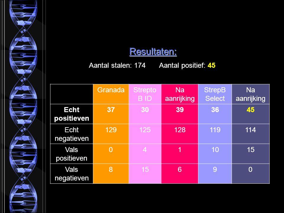 Resultaten: Aantal stalen: 174 Aantal positief: 45 Granada StreptoB ID