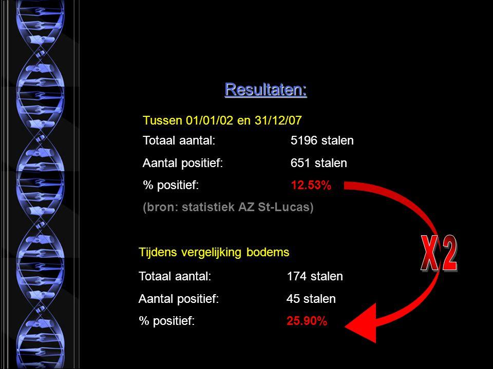 X2 Resultaten: Tussen 01/01/02 en 31/12/07 Totaal aantal: 5196 stalen