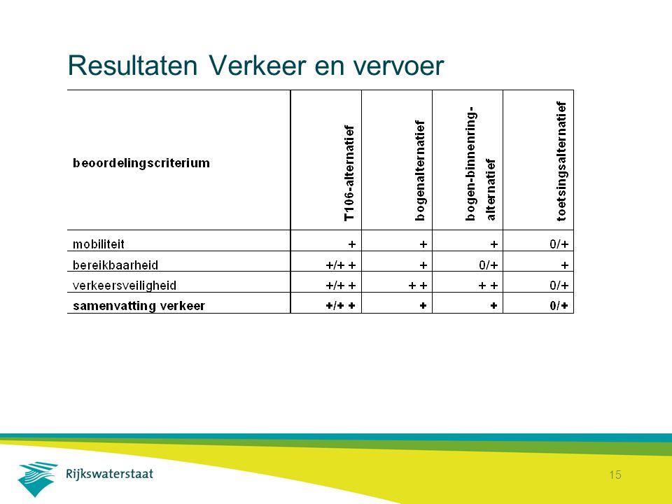 Resultaten Verkeer en vervoer