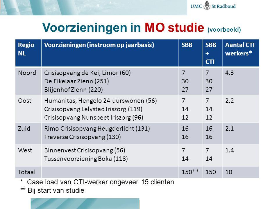 Voorzieningen in MO studie (voorbeeld)