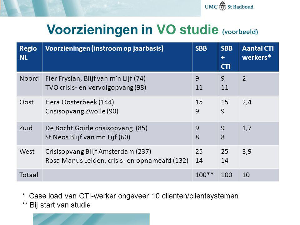 Voorzieningen in VO studie (voorbeeld)