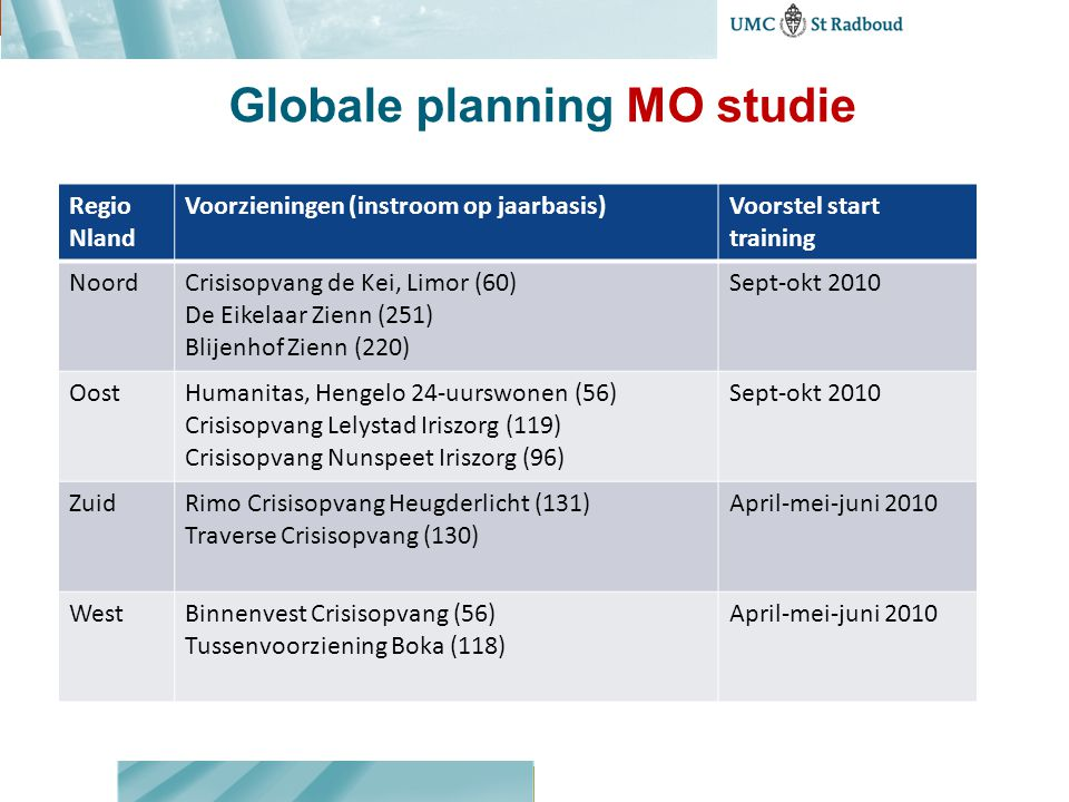 Globale planning MO studie
