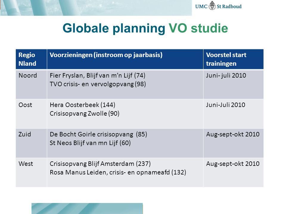 Globale planning VO studie