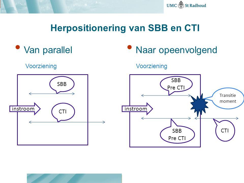 Herpositionering van SBB en CTI