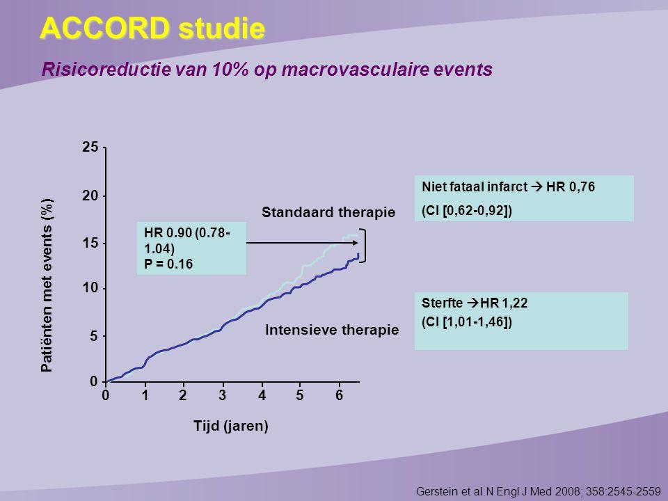 Risicoreductie van 10% op macrovasculaire events
