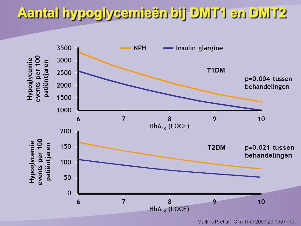 Aantal hypoglycemieën bij DMT1 en DMT2