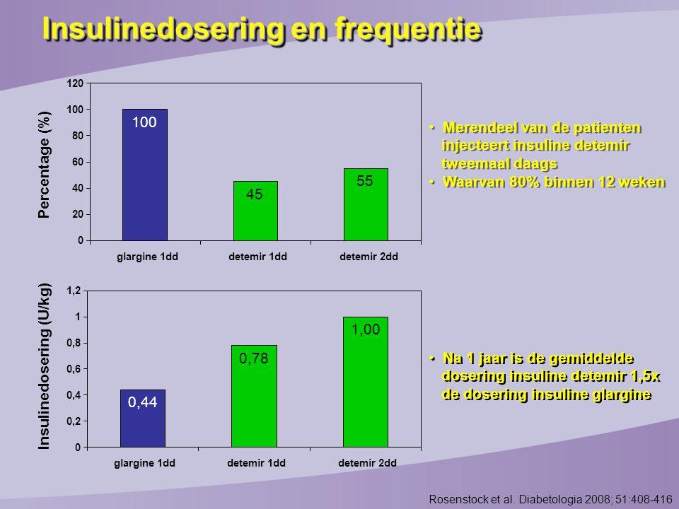Insulinedosering (U/kg)