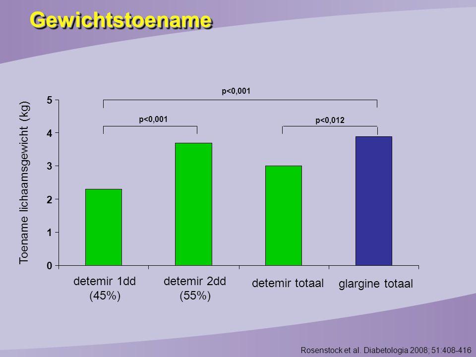 Toename lichaamsgewicht (kg)
