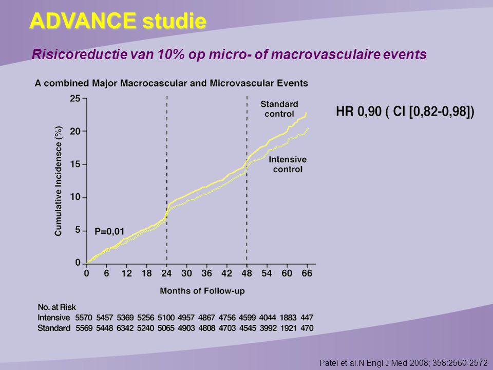 Risicoreductie van 10% op micro- of macrovasculaire events