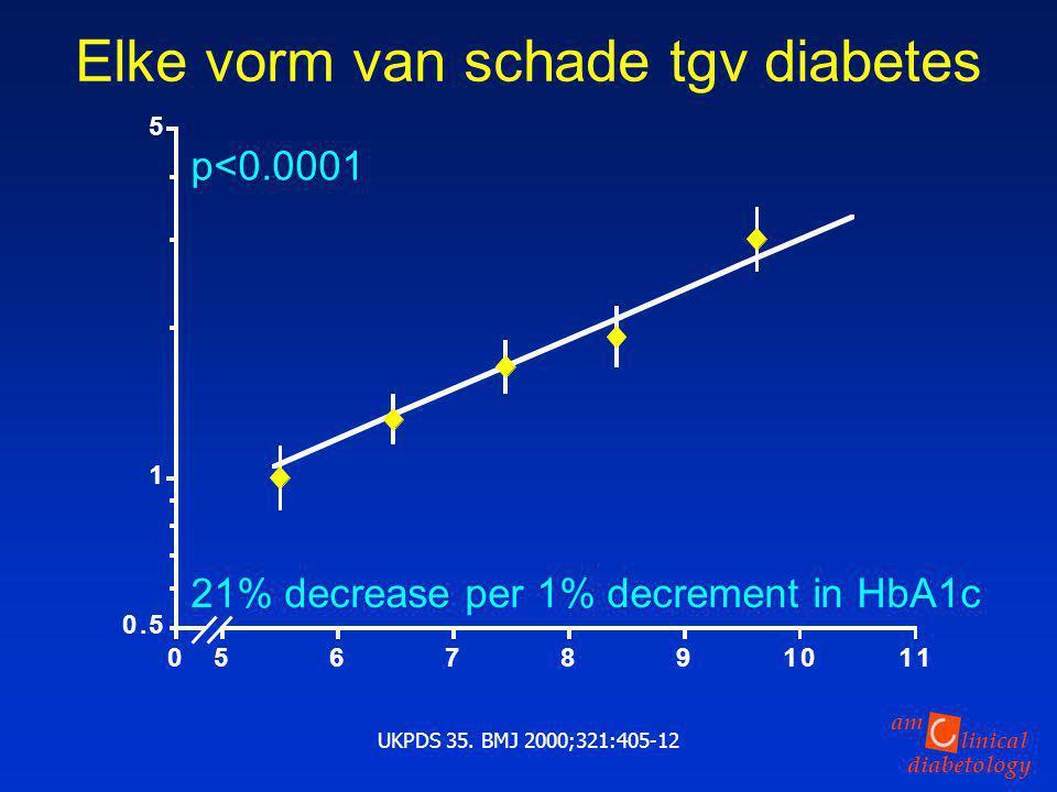 Elke vorm van schade tgv diabetes