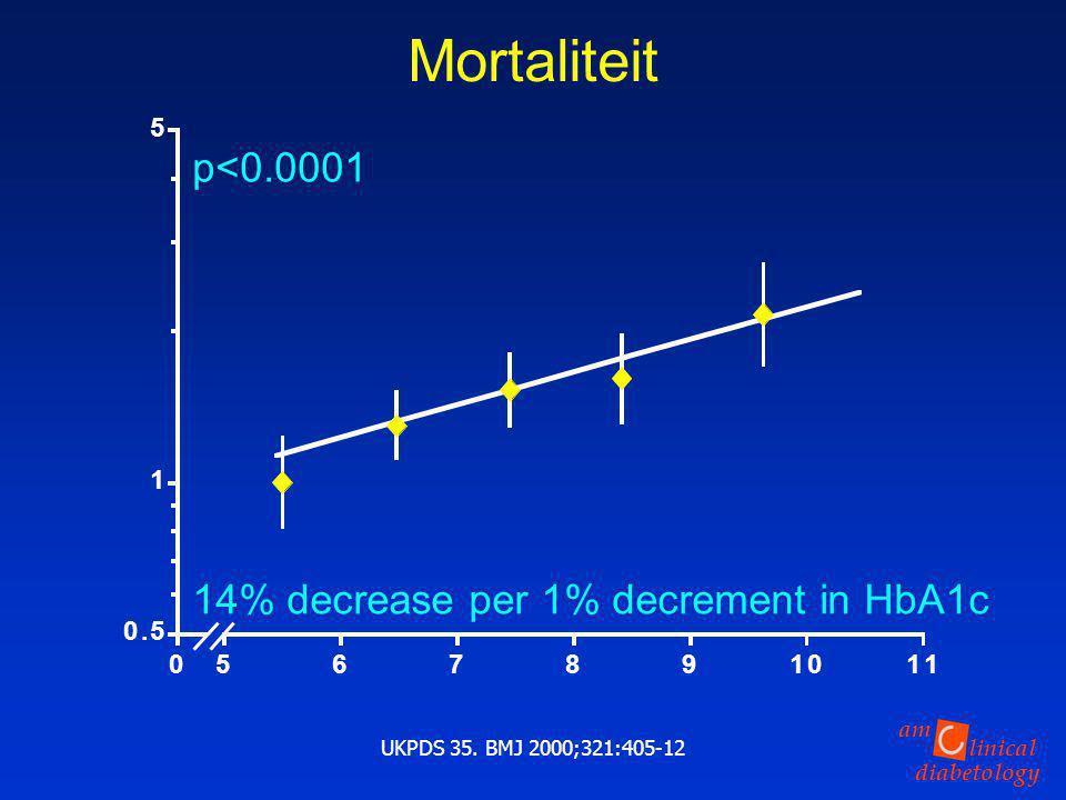 Mortaliteit p<0.0001 14% decrease per 1% decrement in HbA1c . 5 1 6