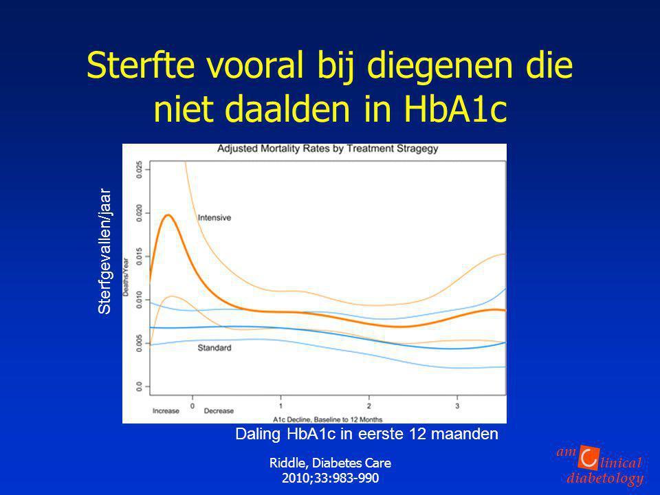 Sterfte vooral bij diegenen die niet daalden in HbA1c