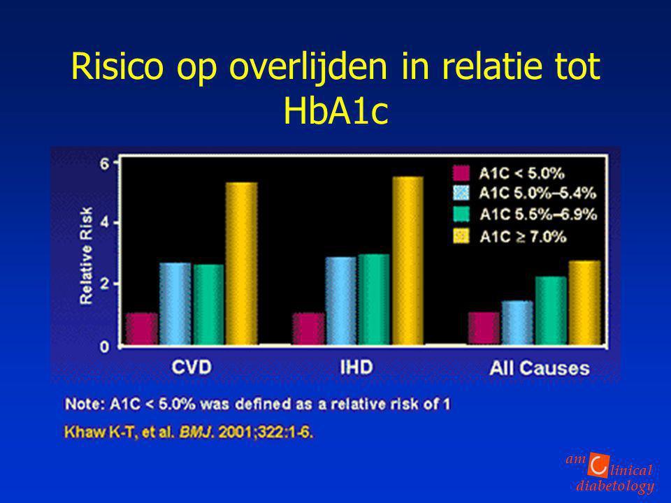 Risico op overlijden in relatie tot HbA1c