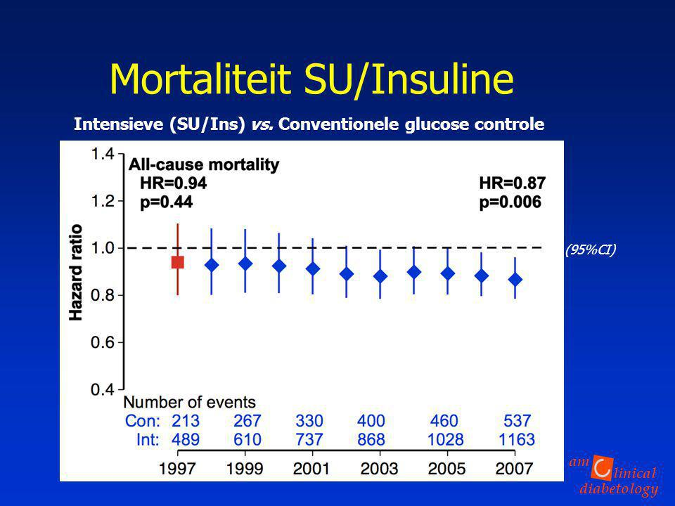 Mortaliteit SU/Insuline