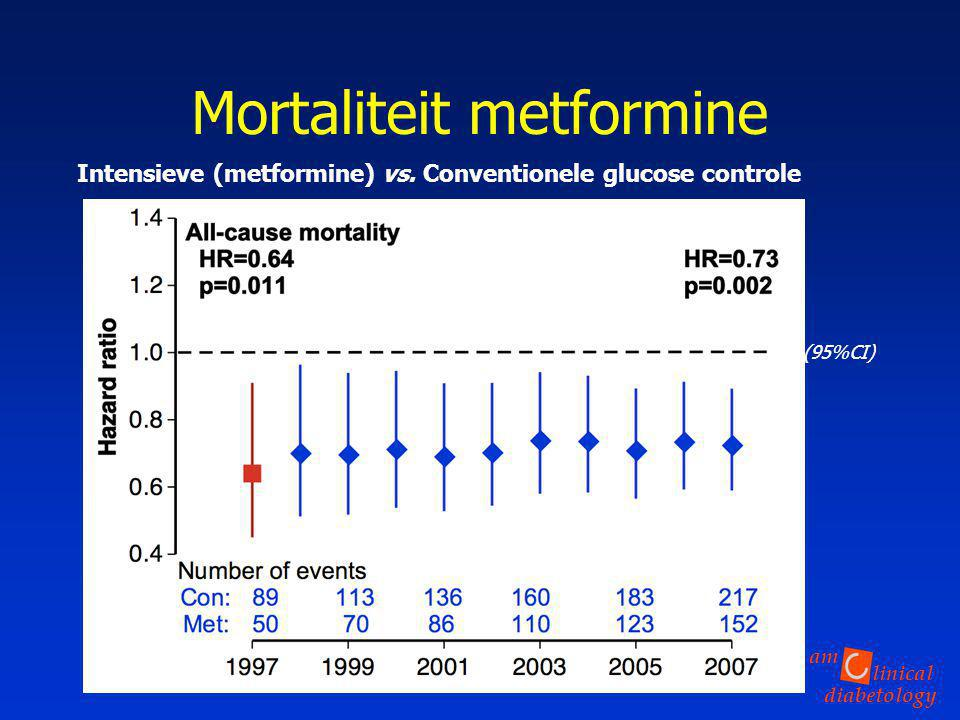 Mortaliteit metformine