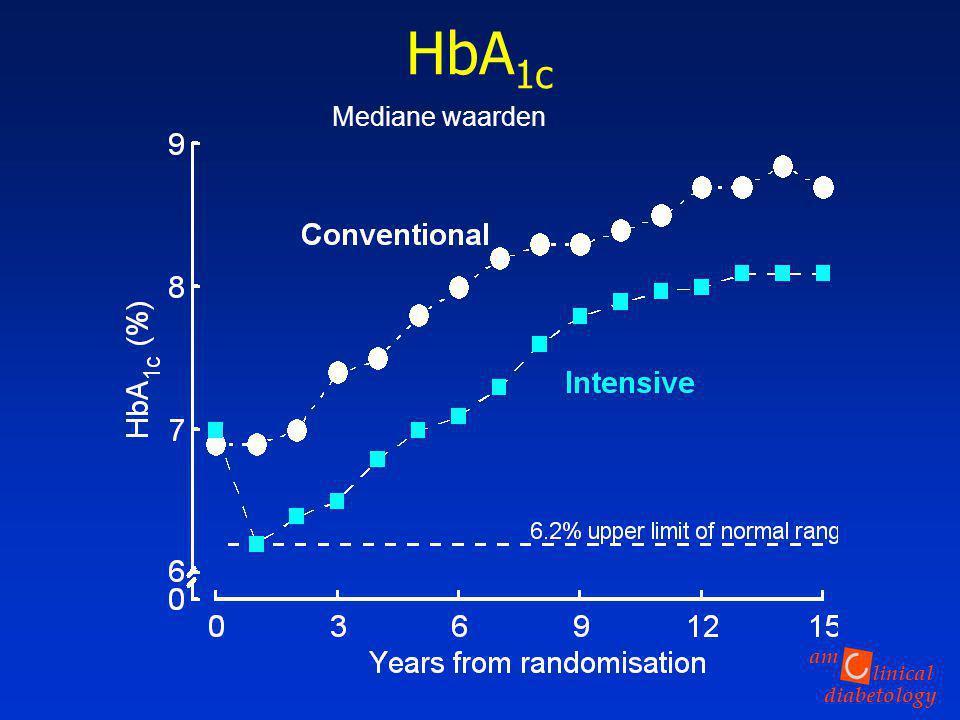 HbA1c Mediane waarden