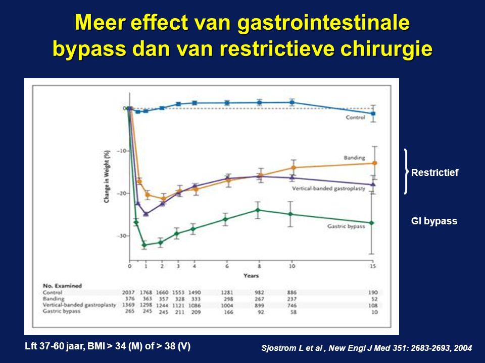 Meer effect van gastrointestinale bypass dan van restrictieve chirurgie