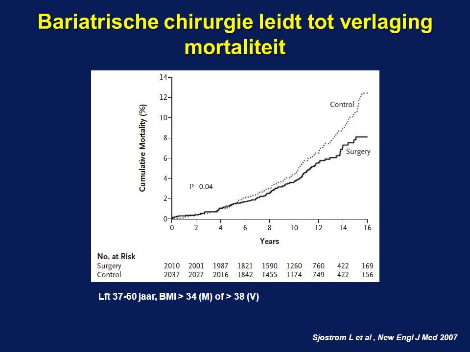 Bariatrische chirurgie leidt tot verlaging mortaliteit