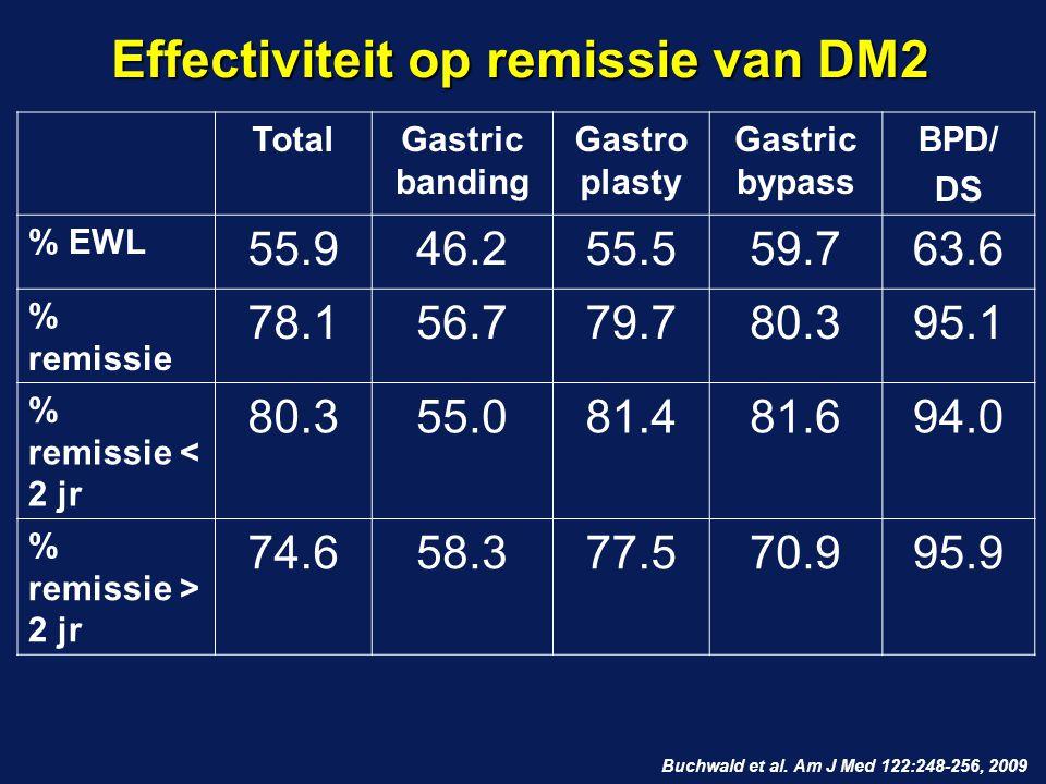 Effectiviteit op remissie van DM2