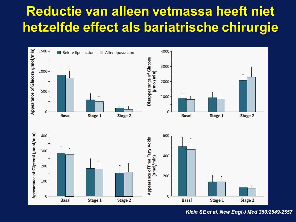 Reductie van alleen vetmassa heeft niet hetzelfde effect als bariatrische chirurgie